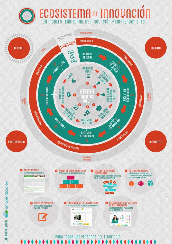 infografia-ecosistemas-innovacion-web