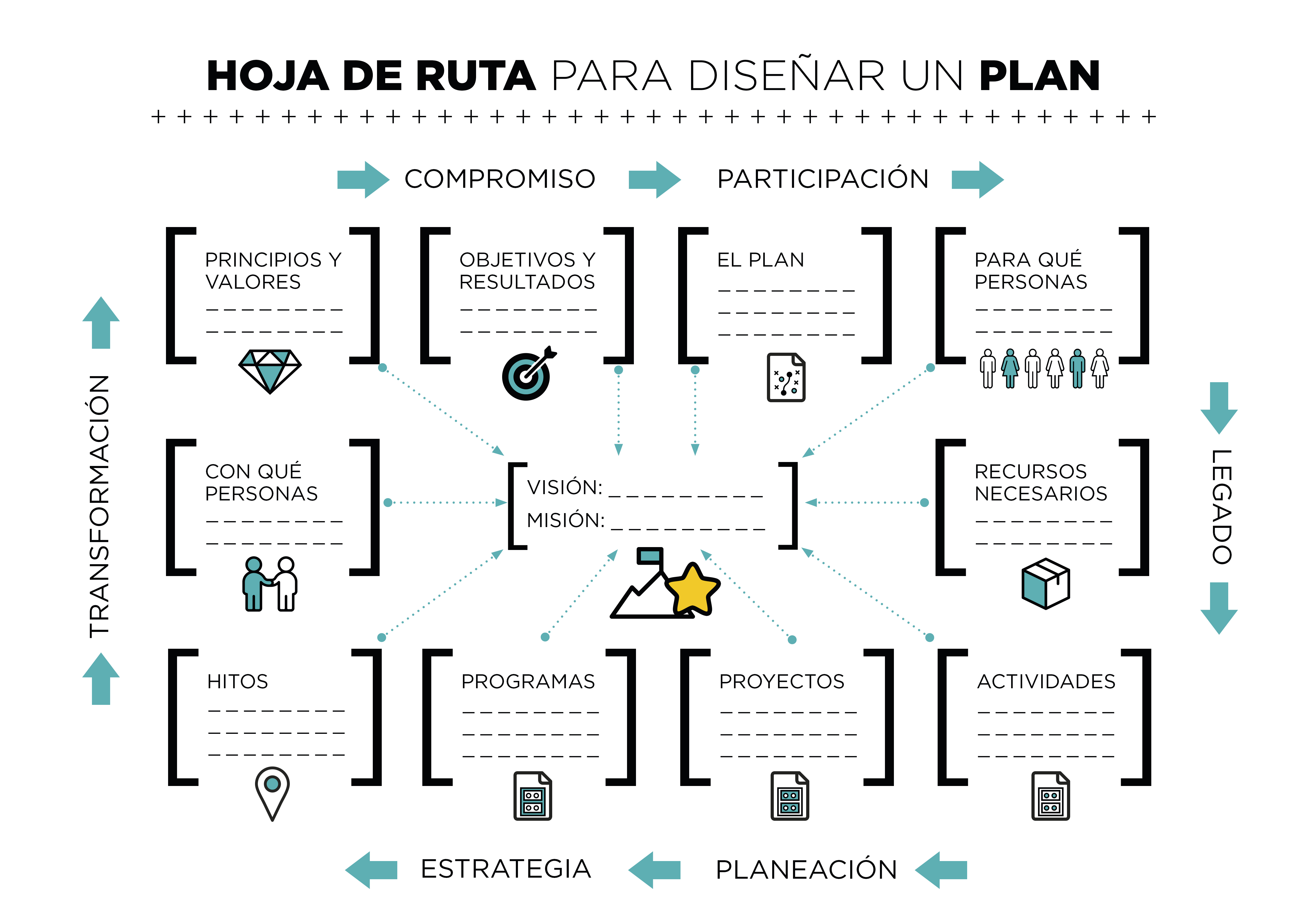 Hoja-ruta-diseñar-plan-completo