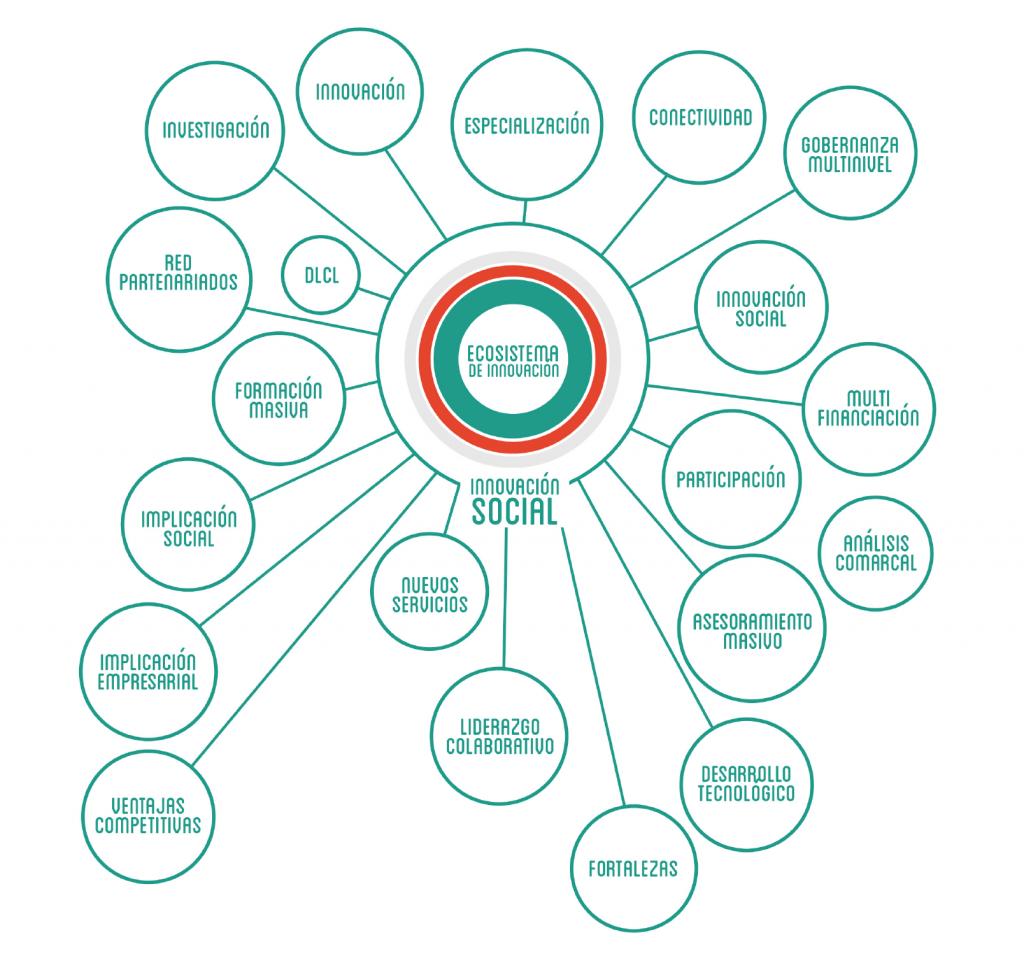 ecosistema-circulos